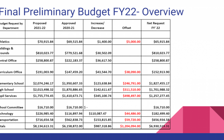 Overview FY22 Proposed Budget